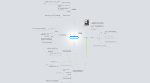Mind Map: Brave New World