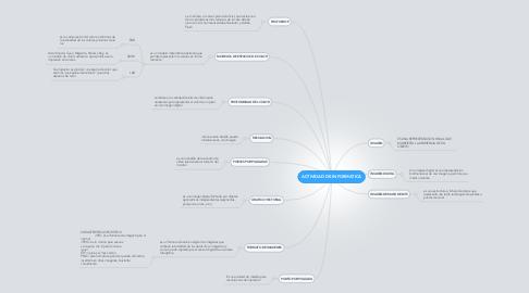 Mind Map: ACTIVIDAD DE INFORMATICA