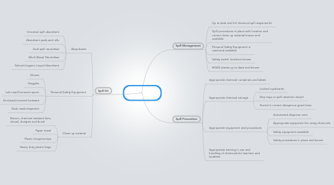 Mind Map: Chemical Spill Management