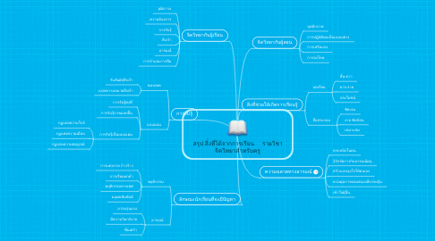Mind Map: สรุป สิ่่งที่ได้จากการเรียน     รายวิชา จิตวิทยาสำหรับครู
