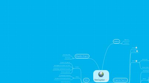 Mind Map: SiteCeption