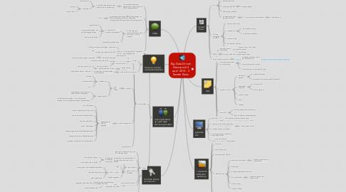 Mind Map: Big Data-DrivenDesicions 24april  2013 - 3Sander Klous