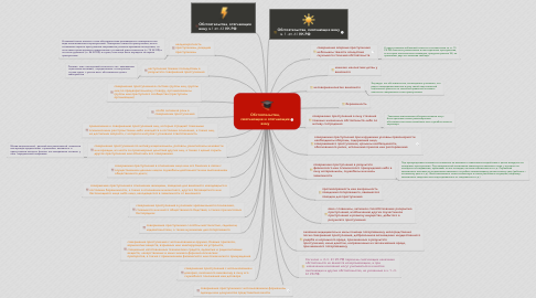 Mind Map: Обстоятельства,смягчающие и отягчающиевину