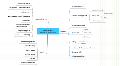 Mind Map: Digital Activity (outsource & automate)