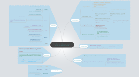 Mind Map: How Can we Make our School a More Sustainable Place?