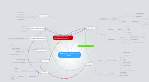 Mind Map: TAMK Verkostokaavio Jukka Sirola
