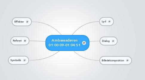 Mind Map: Ambassadøren 01:00:09-01:04:51
