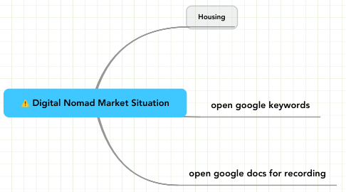Mind Map: Digital Nomad Market Situation