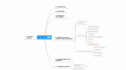 Mind Map: BfC: Open Data