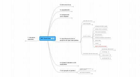 Mind Map: BfC: Open Data