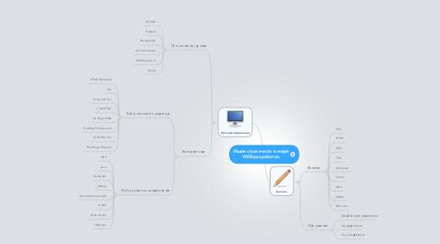 Mind Map: Ищем свое место в мире WEB-разработок
