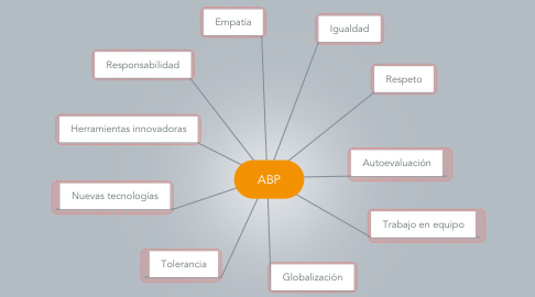 Mind Map: ABP