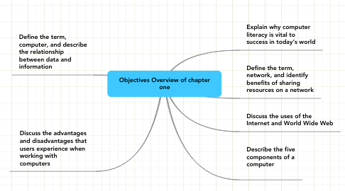 Mind Map: Objectives Overview of chapter one