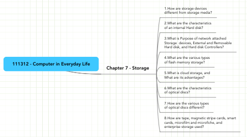 Mind Map: 111312 - Computer in Everyday Life