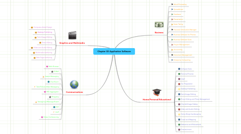 Mind Map: Chapter 03 Application Software