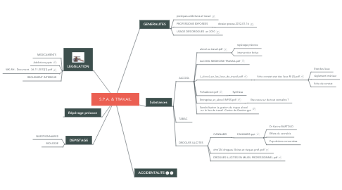 Mind Map: S.P.A. & TRAVAIL