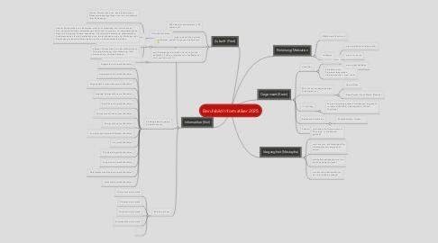 Mind Map: Berufsbild Informatiker 2025
