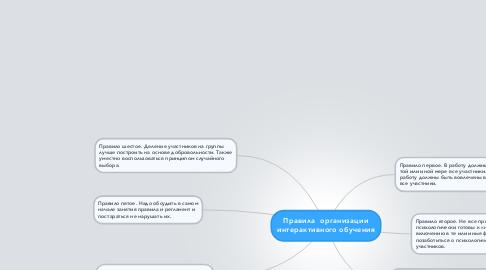 Mind Map: Правила  организации интерактивного обучения