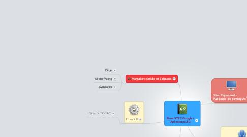 Mind Map: Eines XTEC Google iAplicacions 2.0