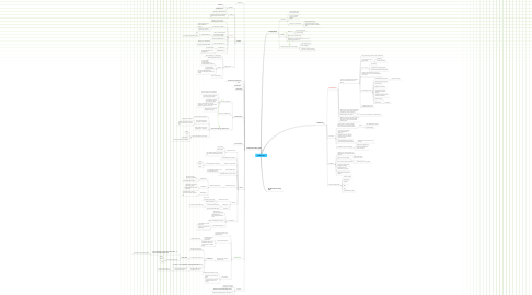 Mind Map: Parallel .NET