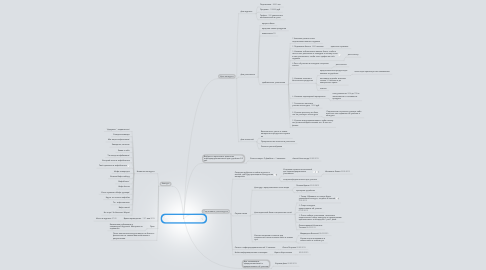 "Mind Map: ИК по конкурсу LifeMarketing ""Путевка в инфобизнес"""