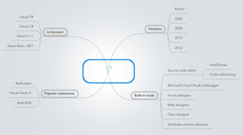 Mind Map: Visual Studio