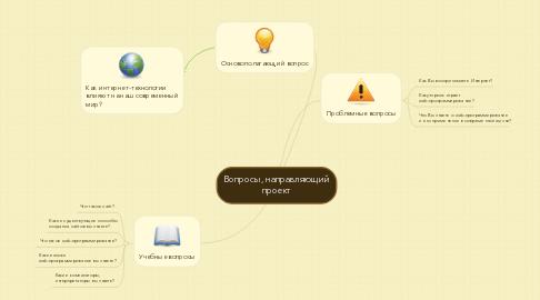 Mind Map: Вопросы, направляющий проект
