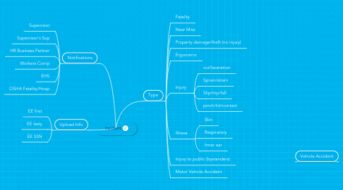 Mind Map: Incident