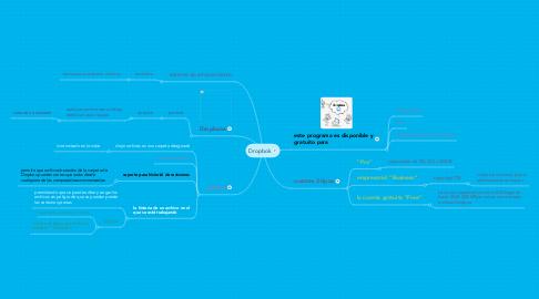 Mind Map: Dropbok