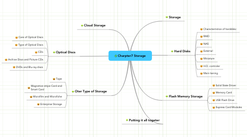 Mind Map: Charpter7 Storage