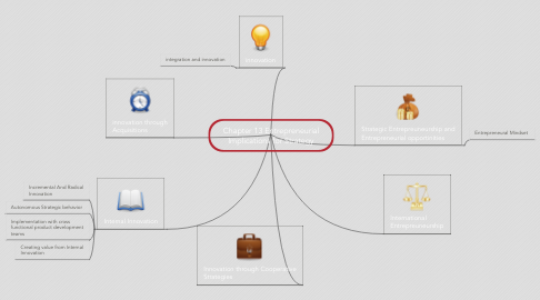 Mind Map: Chapter 13 Entrepreneurial Implications for Strategy