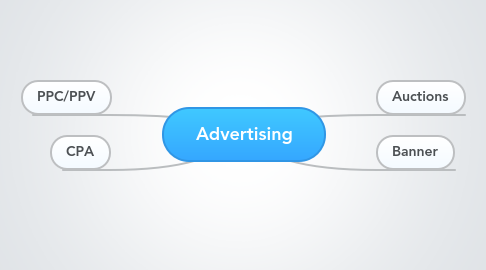Mind Map: Advertising