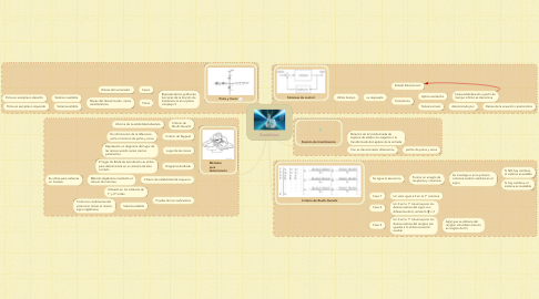 Mind Map: Estabilidad