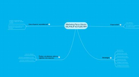 Mind Map: Marketing Para o Século XXI,PHILIP KOTLER;1999