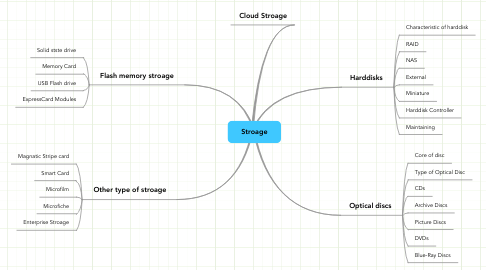 Mind Map: Stroage