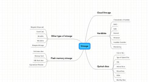 Mind Map: Stroage