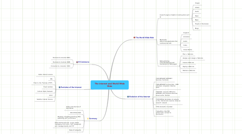 Mind Map: The internet and World Wide