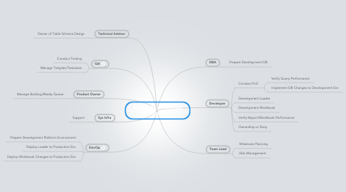 Mind Map: Industry Agg - Roles and Responsibilities