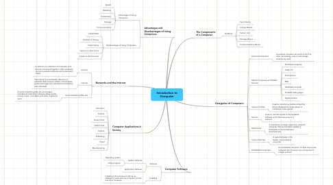 Mind Map: Introduction to