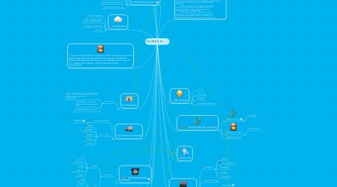 Mind Map: S.A.M.S.O.N