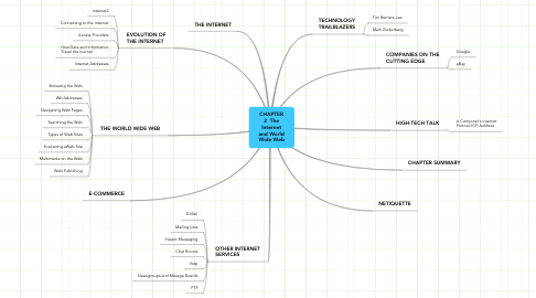 Mind Map: CHAPTER