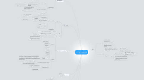 Mind Map: Social media & employee voice: the current landscape   March 2013  