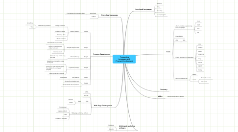 Mind Map: Programing
