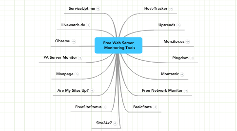 Mind Map: Free Web Server   Monitoring Tools