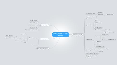 Mind Map: КЛУБ ПАРТНЕРОВ АЗАМАТА УШАНОВА