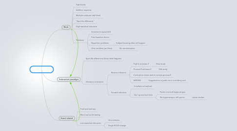 Mind Map: fMRI Designs