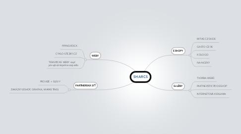 Mind Map: eShop VEBA
