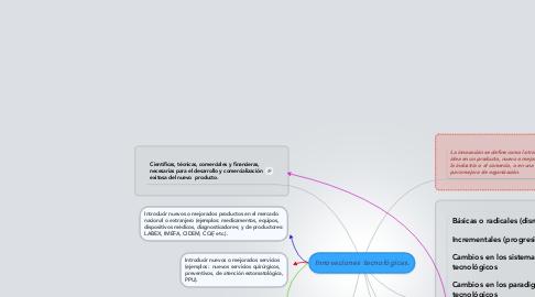 Mind Map: Innovaciones tecnológicas.