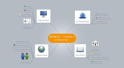 """Mind Map: МОДЕЛЬ """"1 ученик-1 компьютер"""""""