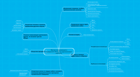 Mind Map: Мастер коммуникаций и нетворкинга.Элементы харизматичной личности.